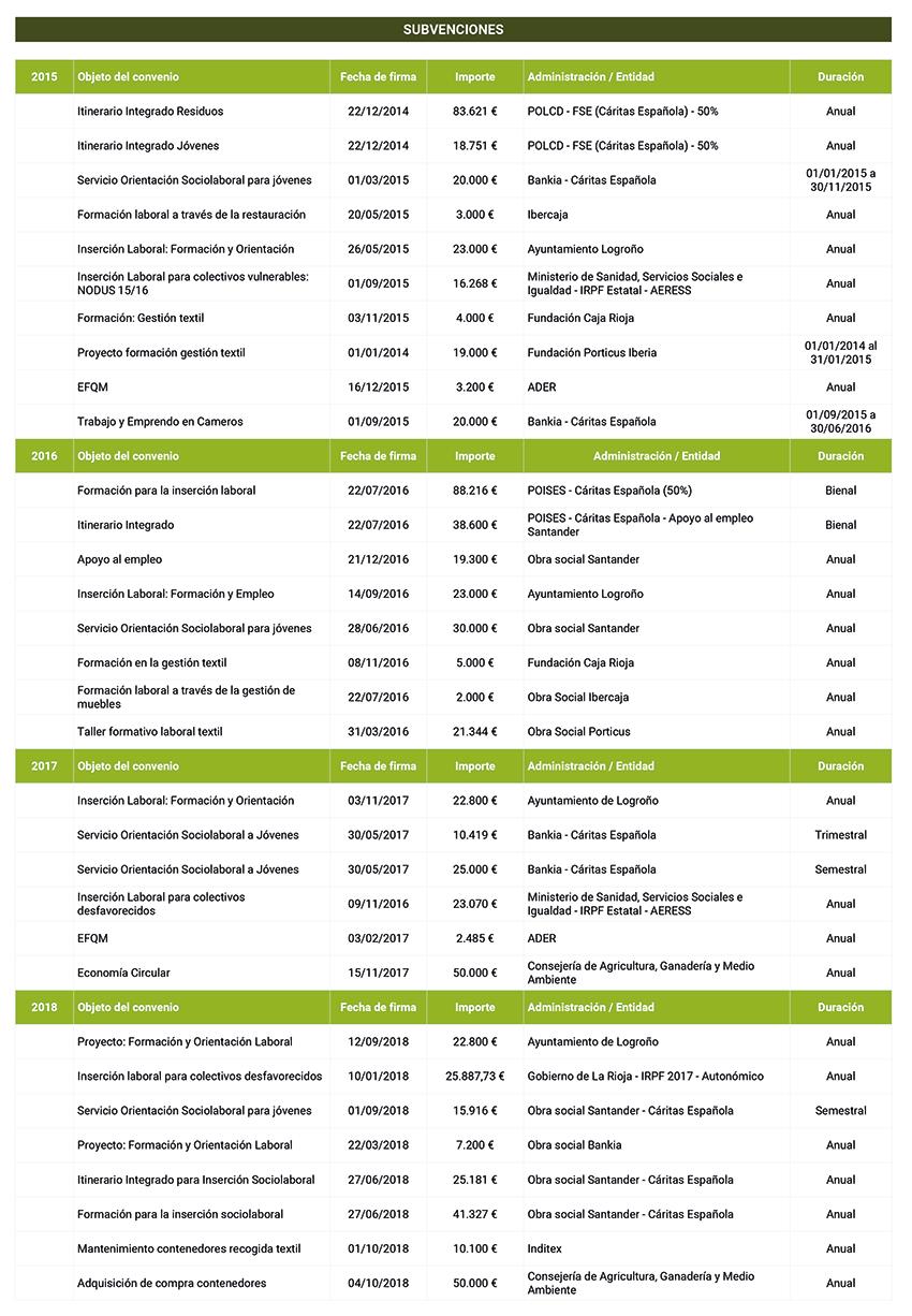 Relación de subvenciones de Fundación Cáritas Chavicar